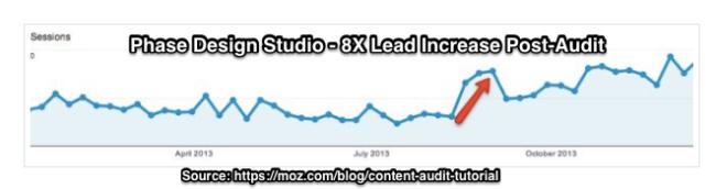 B2B Blog Maximize Results