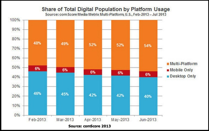 2014 Mobile Data-Multiplatform