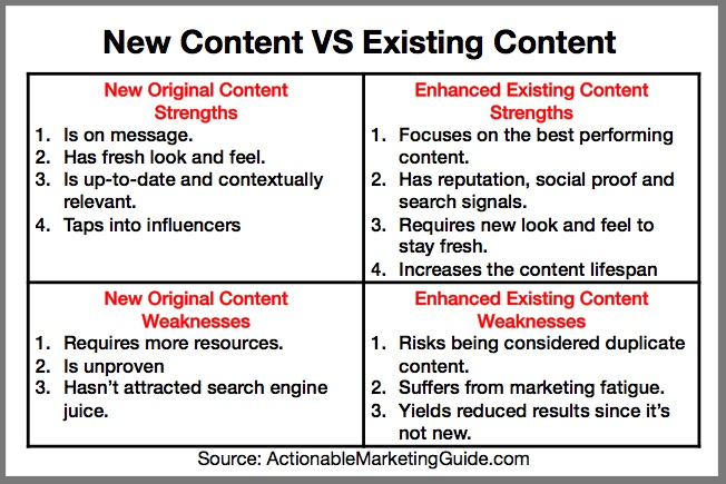 New Original Content VS Enhanced Existing Content Strengths versus Weaknesses