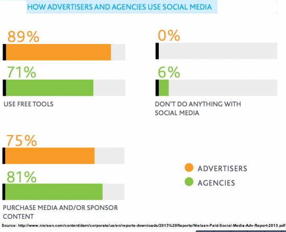 Nielsen - 2013 - Social Media