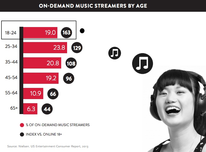 Millenials index higher for streaming music