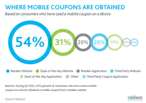 Mobile Coupons Png Get Mobile Coupons From