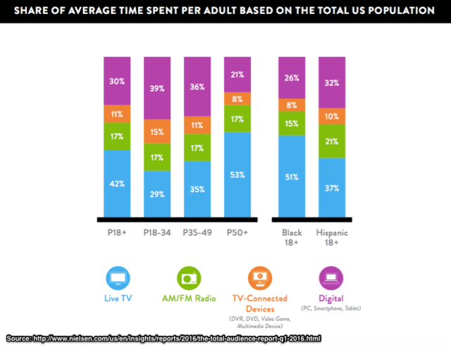 Nielsen-US_Adult_Daily_Meida_Consumption_by_Age_in_Percentage_of_total_time-2016_Chart