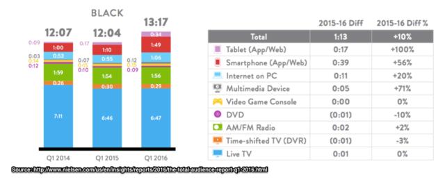 Nielsen-US_African_American_Media_Usage-Chart-2016