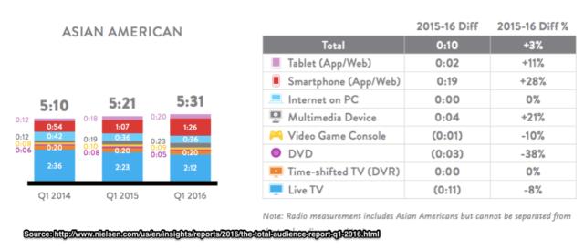 Nielsen-US_Asian_American_Media_Consumption_per_day-Chart_-2016
