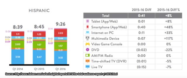 Nielsen-US_Hispanic_Media_Consumption_-Chart-2016