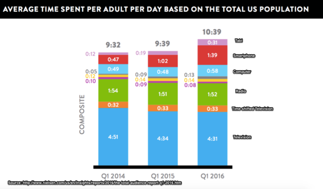 Nielsen_US_Adults_Average_Time_Spent_With_Media-2016-Chart