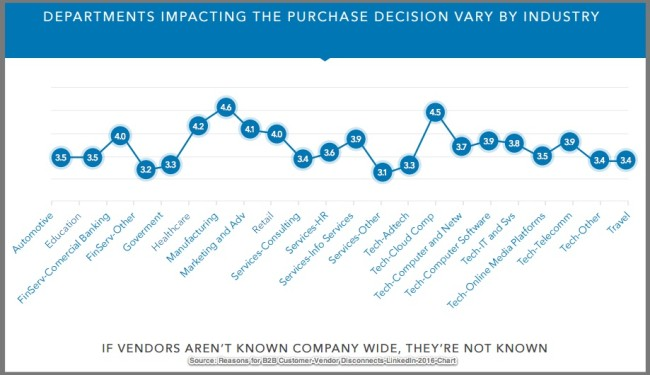 Number of Departments Involved In B2B Purchase Decision Making-LinkedIn Chart