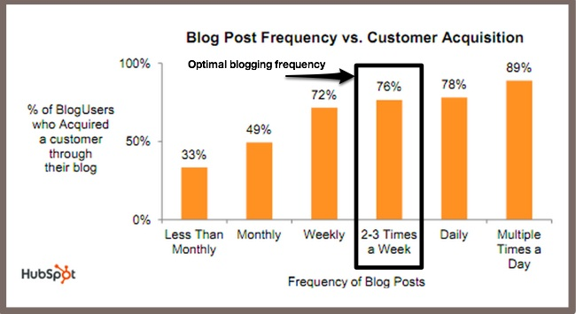 Easy Blogging Fixes - publishing frequency