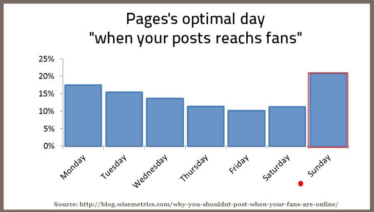 Optimal Facebook Page Day-Wisemetrics 2014