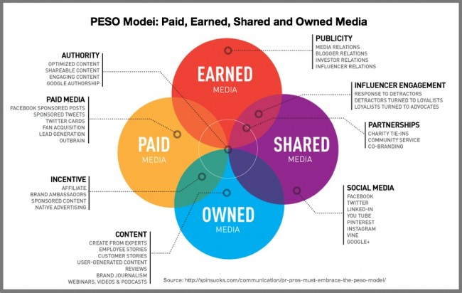 Earned Media Defined In Context