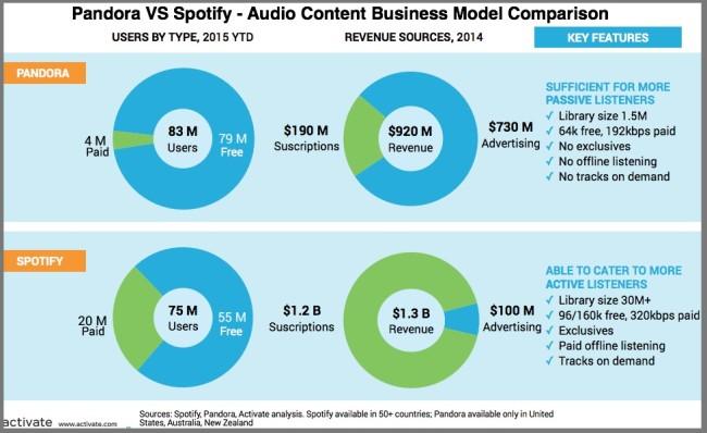 Pandora VS Spotify