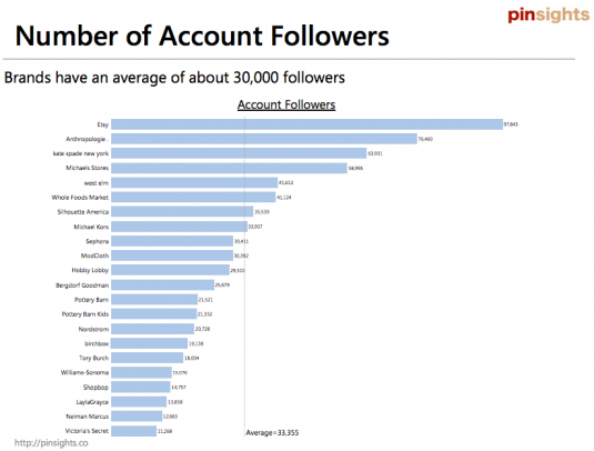 Average number of followers per retail account