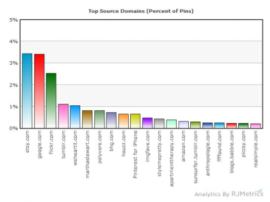 Content sources diversified on Pinterest via RJ Metrics