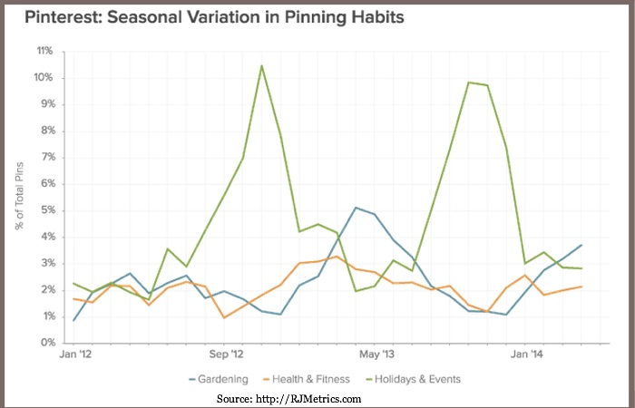 Pinterest Seasonal Pinning Variation-RJMetrics
