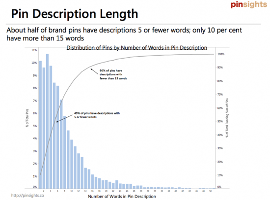Proportion of Pinterest description words