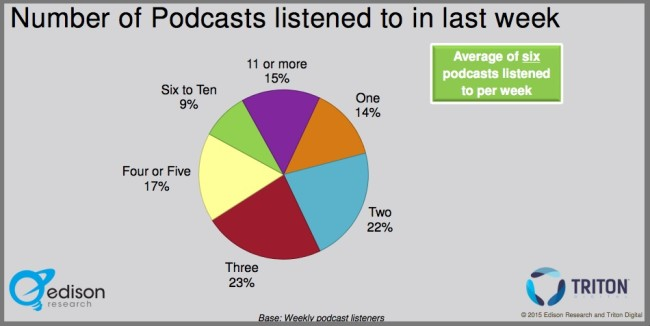 Podcast chart