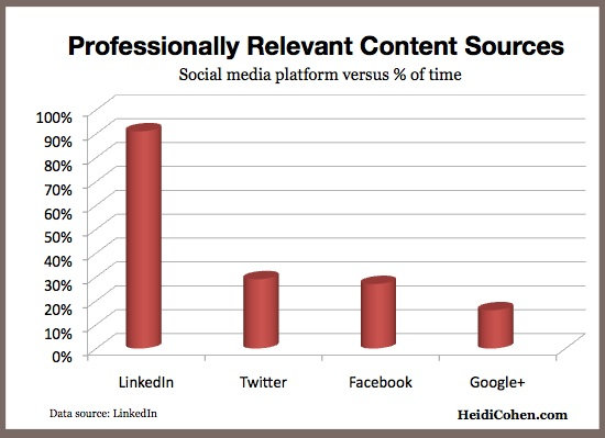 Professionally relevant content by social media platform-LinkedIn-1
