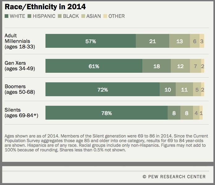 Race Breakout-US-2014- Pew Research Center