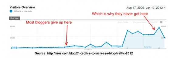 Rand Fishkin Blog Traffic Growth