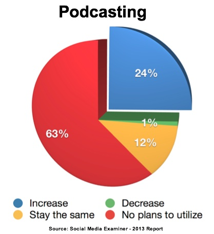 Report-2013-Podcasting Use