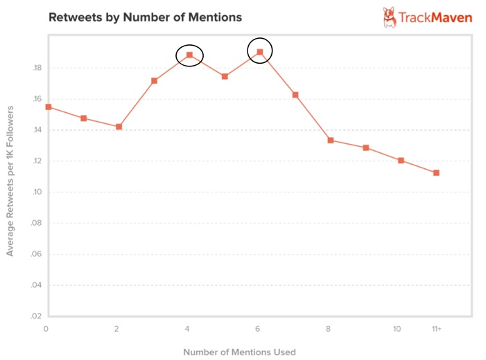 Twitter Chart-2013 research