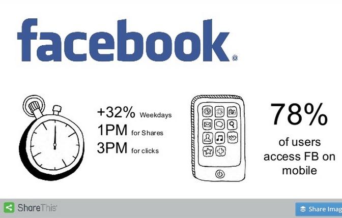 Mobile social media-Facebook