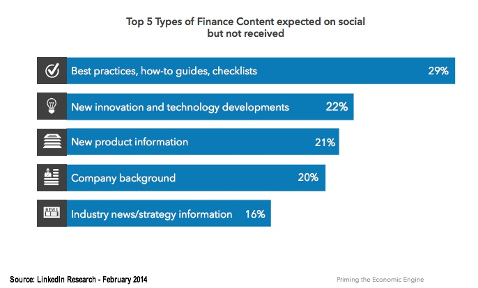 SMB information expected on social media but not available-LinkedIn research-Febraury 2014-1-1