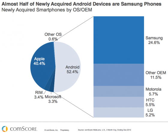 Samsung leads Droid Devices-comScore