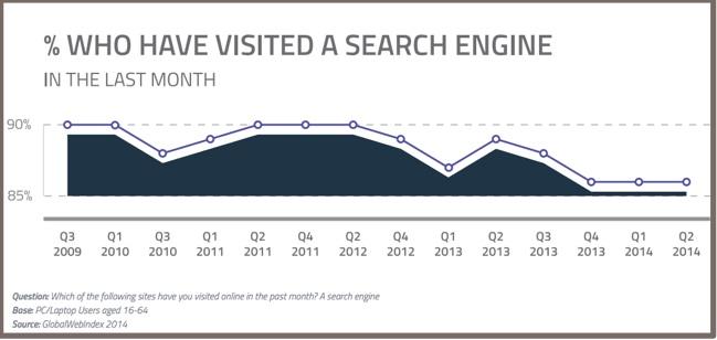 Content marketing search - Google