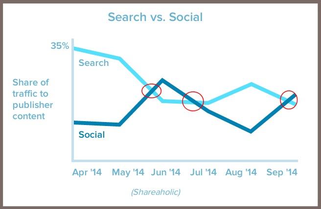 Maximize social sharing - Shareaholic chart