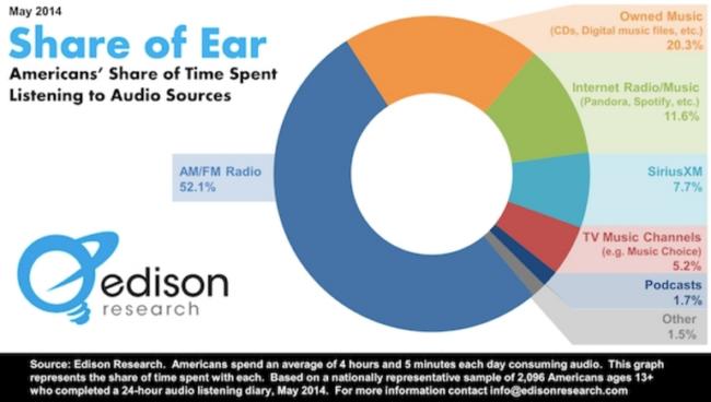 Audio Content 2014 Chart -Online and Offline