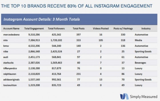 Simply_Measured_Instagram-Top 10 brands Engagment 3Q2013