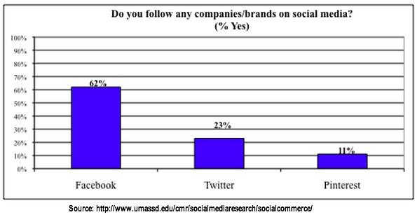 Social Media and Millenials