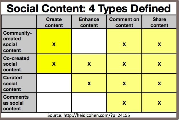 Social Content Definition Chart