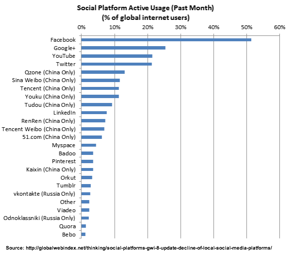 Global Media Users: 9 Facebook Research Charts For Your 2013 Marketing Plan