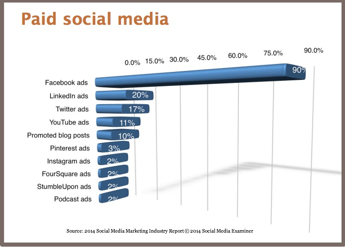 Facebook ads- social media platforms 2014