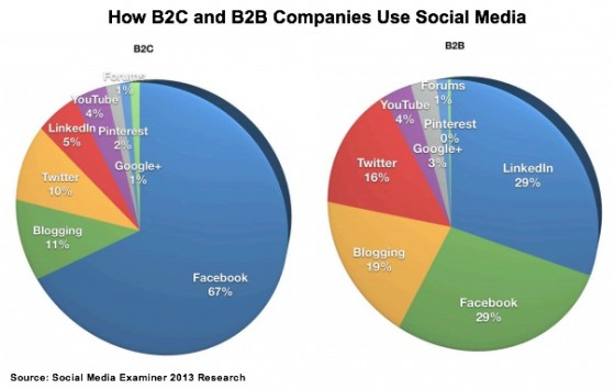 Social Media Examiner 2013 Research - B2C vs B2B-1