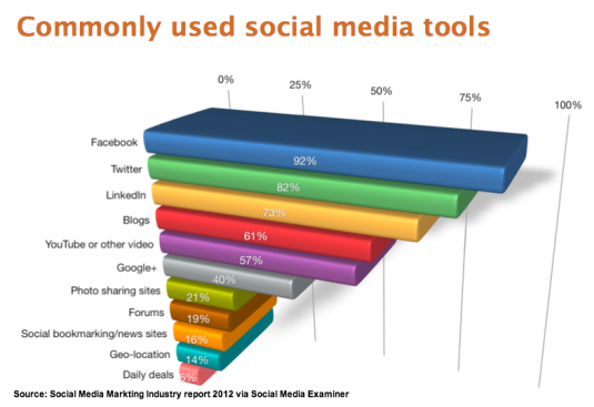 Most Commonly Used Social MediaTools 2012 - Social Media Examiner