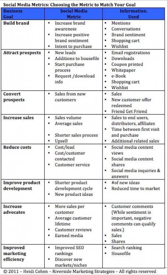 Social Media Metrics: How Am I Doing? [Chart] - Heidi Cohen