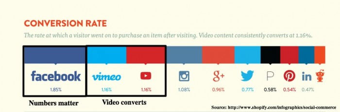 Social Media Platform Sales Conversion Rate-1