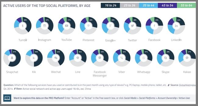 Social Media Platform Usage-GWI-2014
