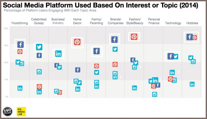 Are You Ready For Multi-Platform Social Media Use? - Heidi Cohen