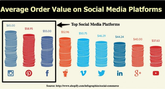 Social Media Platforms Average Order Value-2013 Shopify-2