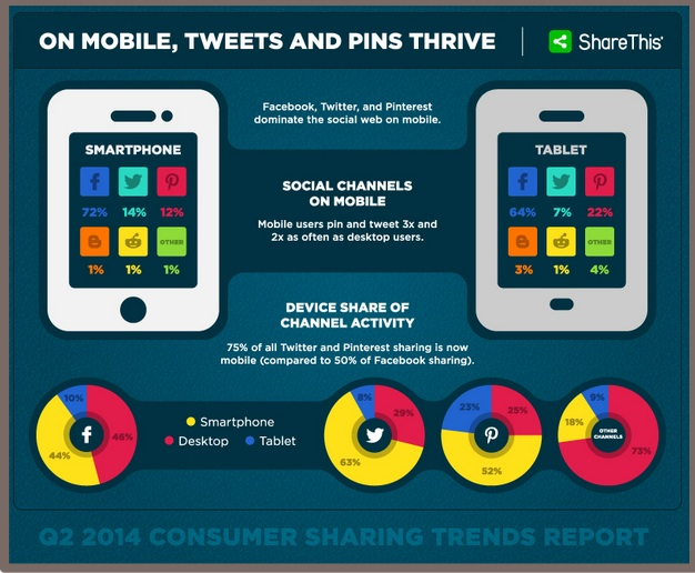 Social Media Shares-Via Mobile-Shareholic-2Q2014-1