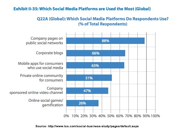 Social media platforms used-TCS-3Q2013