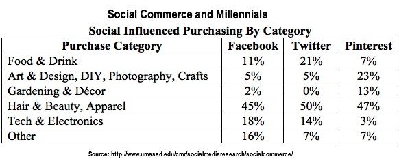 Social_Commerce and Millennials BY Purchase Category via UMass Dartmouth-2014-1