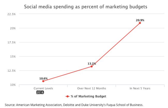 Social media research- 2015 data