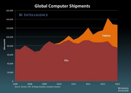 THE FUTURE OF DIGITAL 2013 - Business Insider- Global Computer Shipments with Tablets