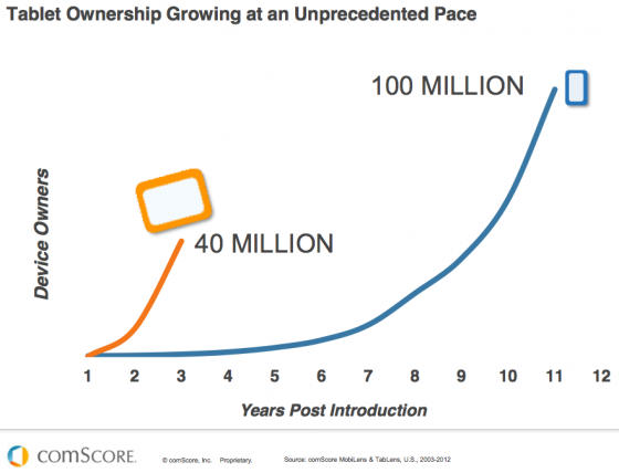 Tablet Growth Rate Compared to Mobile -ComScore